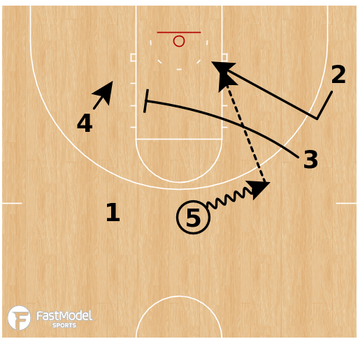 Basketball Play - Xavier Empty Backdoor