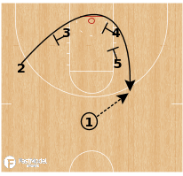 Basketball Play - UNC-Ashville Loop Punch