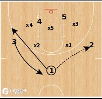 Basketball Play - VCU - Zone Exchange Flash