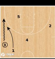 Basketball Play - Tar Heels Secondary