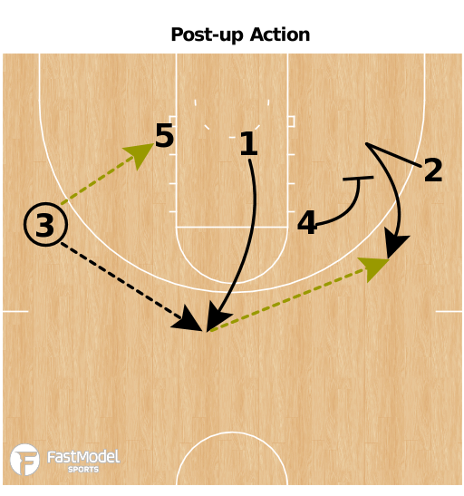 Basketball Play - Purdue Post-up Play