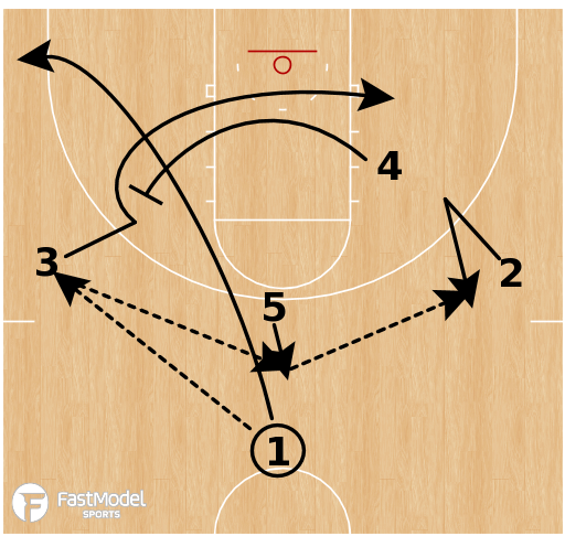 Basketball Play - Temple - Stagger Elevator