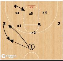Basketball Play - Oregon State - Zone Wheel
