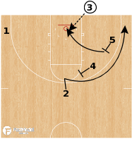 Basketball Play - Iowa - Stagger Slip ATO