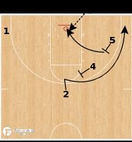 Basketball Play - Iowa - Stagger Slip ATO