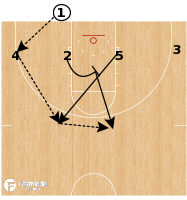 Basketball Play - Oklahoma - BLOB 1-4 Low