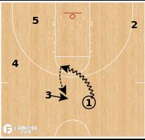 Basketball Play - Green Bay - Double Handoff PNR