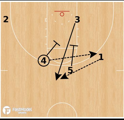 Basketball Play - Wichita State - Flare Elevator
