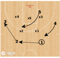 Basketball Play - Green Bay - Zone Shallow Overload