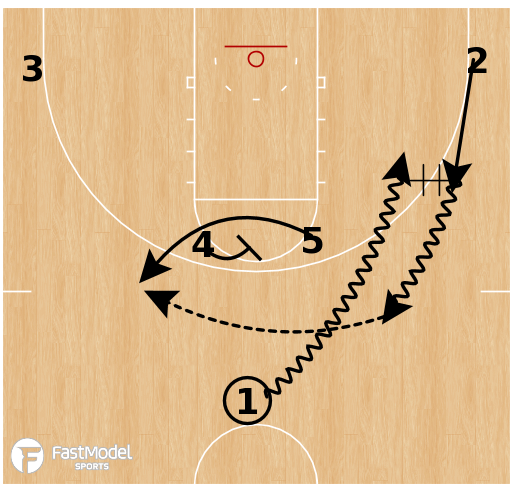 Basketball Play - Northern Iowa - Horns Pop Elevator