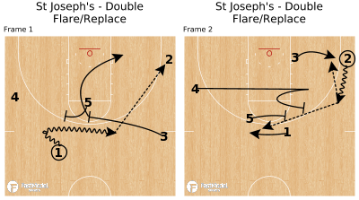 Basketball Play - St Joseph's - Double Flare/Replace