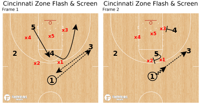 Basketball Play - Cincinnati Zone Flash & Screen