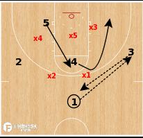 Basketball Play - Cincinnati Zone Flash & Screen