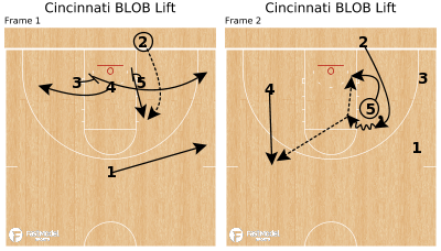 Basketball Play - Cincinnati BLOB  Lift