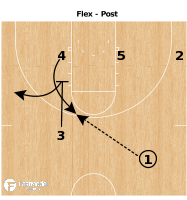 Basketball Play - Virginia Cavaliers Flex-Post-up Action