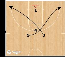 Basketball Play - Indiana - SLOB X