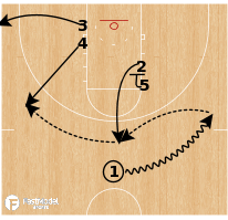 Basketball Play - Indiana - Flare to Flex