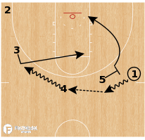 Basketball Play - Middle Tennessee - Ballscreen Motion