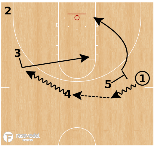 Basketball Play - Middle Tennessee - Ballscreen Motion (Backdoor)