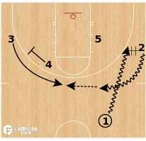 Basketball Play - Middle Tennessee - Chin (Slip)