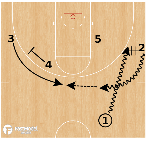 Basketball Play - Middle Tennessee - Chin (Wildcat)