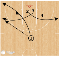 Basketball Play - Middle Tennessee - Slice Stagger