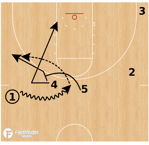 Basketball Play - Middle Tennessee - Double BS Pop