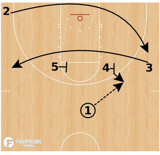 Basketball Play - Middle Tennessee - Elbow Hand Off