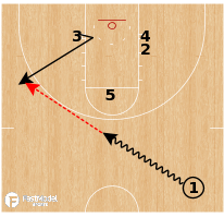 Basketball Play - Wichita State Screen The Screener