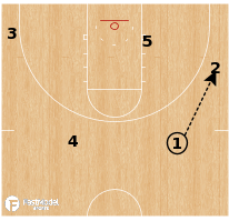 Basketball Play - Iowa State - Reverse UCLA PNR