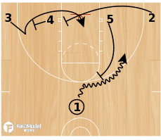 Basketball Play - 1-4 Low 51 Pull