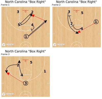 "Basketball Play - North Carolina ""Box Right"""