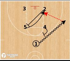 """Basketball Play - North Carolina """"Box Right"""""""
