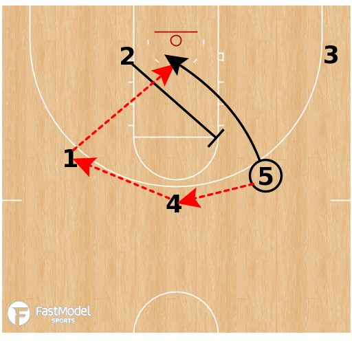 "Basketball Play - North Carolina ""Box 1"""