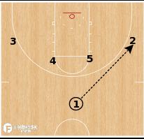Basketball Play - North Carolina - Pinch Post Drift