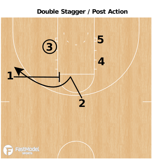 Basketball Play - Hawaii - Double Stagger