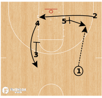 Basketball Play - Virginia - Flex Stagger Curl