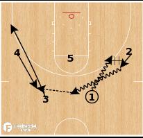 Basketball Play - Stephen F. Austin - Exchange Pinch Post Bump