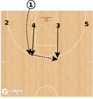 Basketball Play - Stephen F. Austin - BLOB Flare
