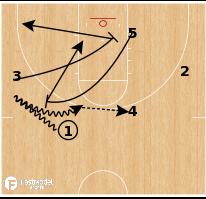 Basketball Play - Oklahoma - Ram Motion