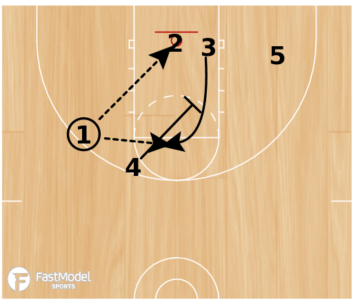 Basketball Play - 1-4 Low 41 Pull