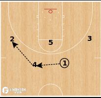 Basketball Play - Oregon - Pinch Post