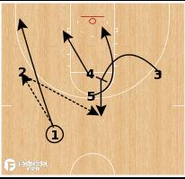 Basketball Play - Oregon - Lob Overload