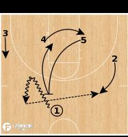 Basketball Play - Butler - Sprint-to-Screen Action
