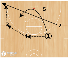Basketball Play - Play of the Day 02-02-2012: 3 Double Pin