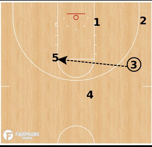 Basketball Play - Stephen F. Austin - Pinch Post