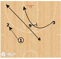 Basketball Play - Stephen F. Austin - Pinch Post Flare