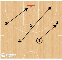 Basketball Play - Stephen F. Austin - Pinch Post Double Handoff