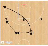 Basketball Play - Stephen F. Austin - Stagger Pinch Post