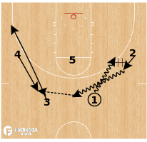 Basketball Play - Stephen F. Austin - Exchange Pinch Post Bump